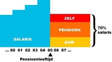 pensioenopbouw